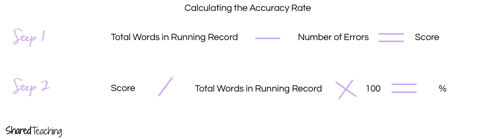 Learn a quick way to score running records to start your guided reading groups plus a free scoring reference sheet.