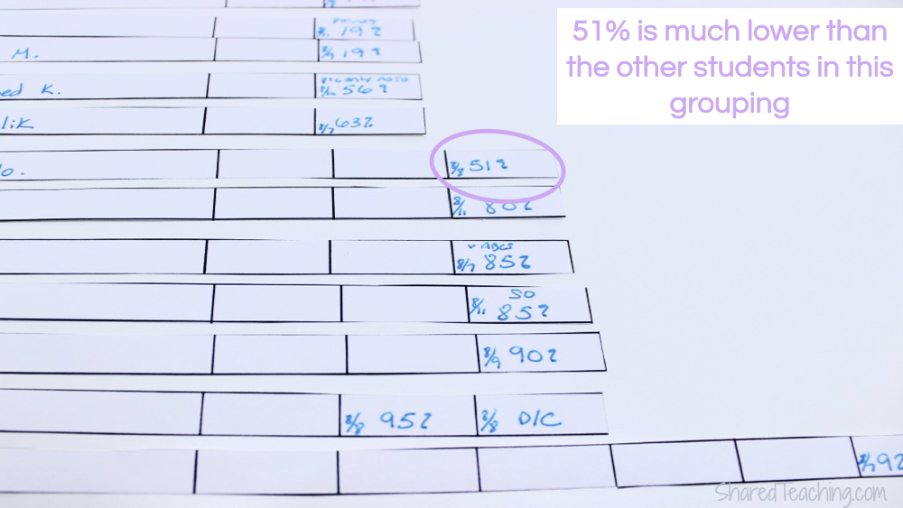 Forming guided reading groups using running record data.  Check out this post for step by step directions on how I analyze my class data.