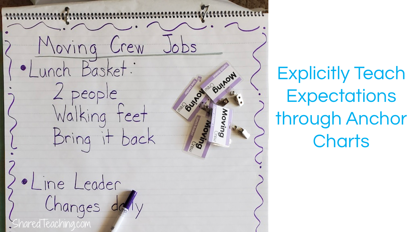 It's important to explicitly teach classroom jobs through the use of modeling and anchor charts.